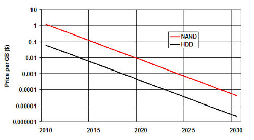 Ssd And Hdd Economic Forecast Analyst Jim Handy Speaks Out Danny Lew